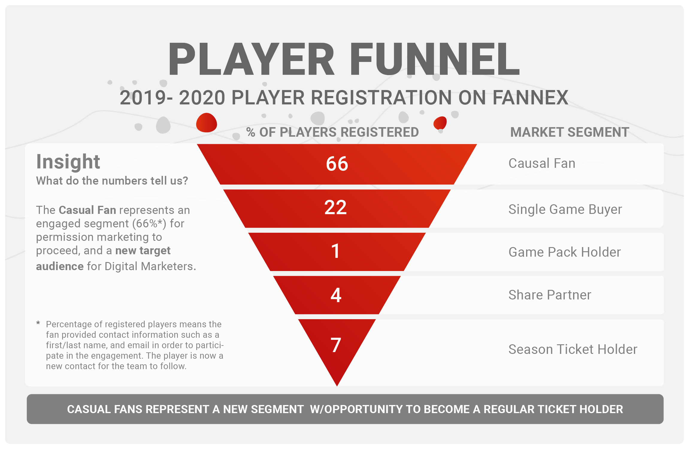 Fannex player funnel infographic