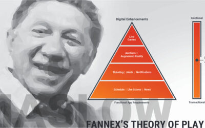 The Mobile Hierarchy of Needs – Fannex's Theory of Play